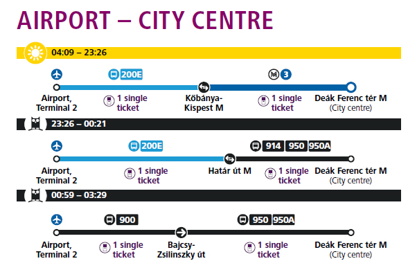 Airport - Budapest route